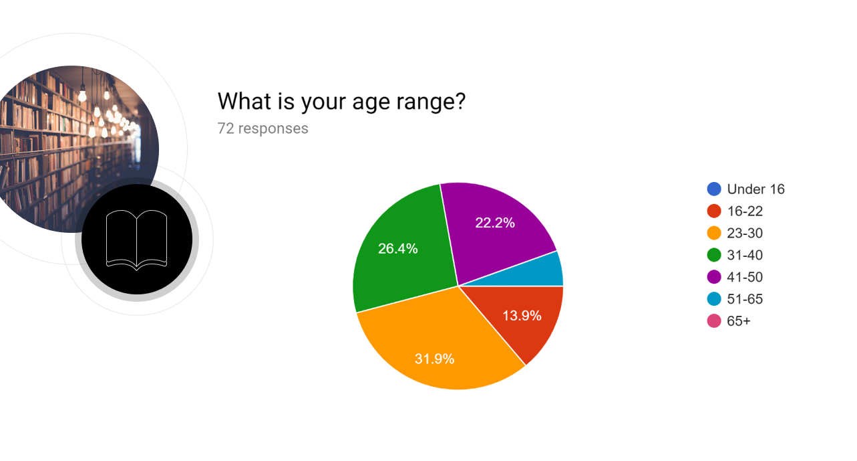 1 - age